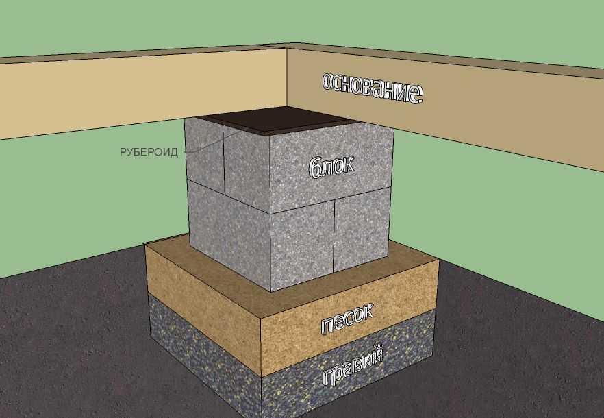 Сравнение фундаментов: блочный и ленточный