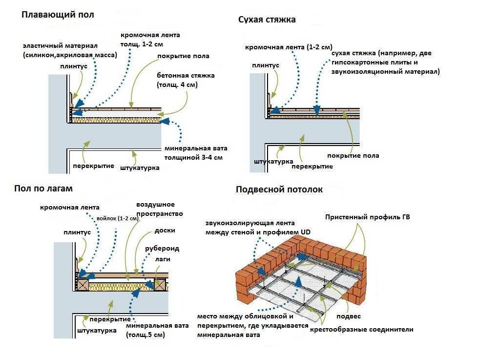 Звукоизоляция потолка в частном доме с деревянными перекрытиями