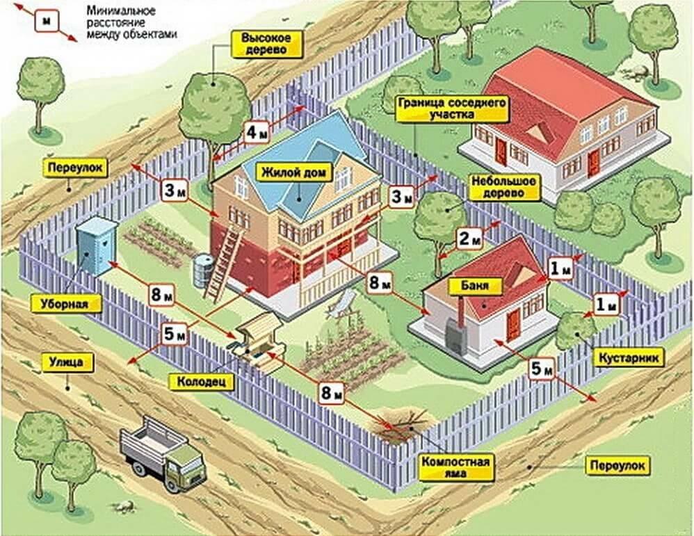 Установка забора между соседями – нормы, правила и законы