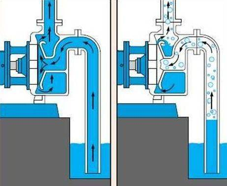 Самовсасывающий насос для воды принцип работы - отопление и водоснабжение дома и квартиры своими руками