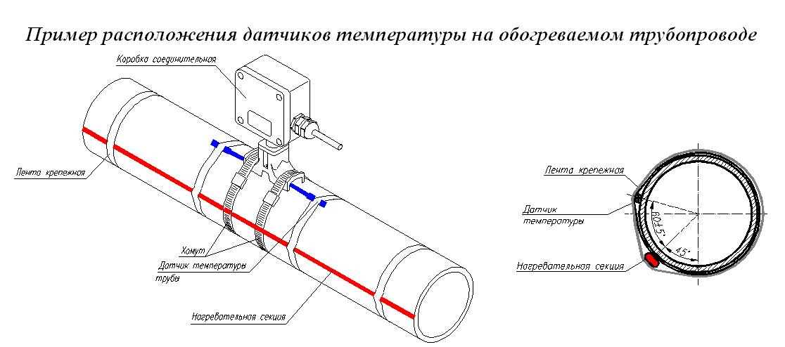 Как подключить греющий кабель - 3 способа при обогреве водопровода.