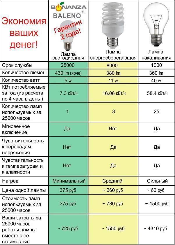 Сравнение лампы накаливания и светодиода. сравнение светодиодных ламп и энергосберегающих. что выгоднее