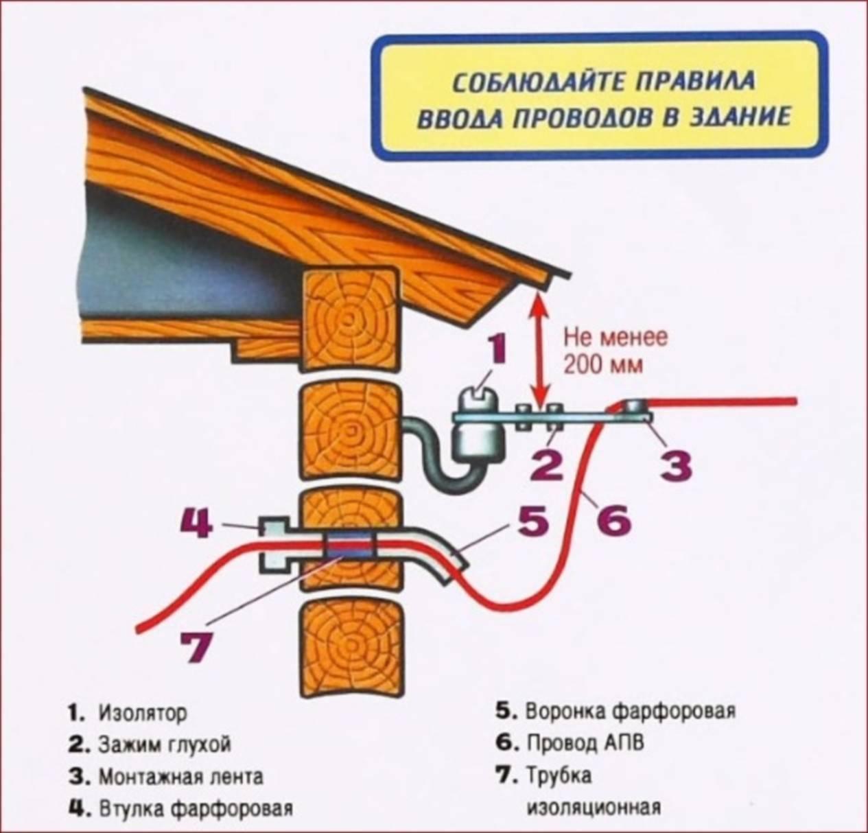 Подключение электричества - пошаговое руководство по подключению