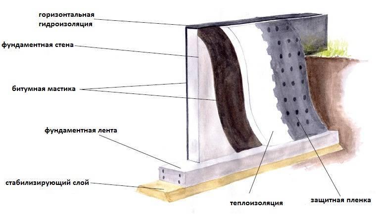Гидроизоляция ленточного фундамента своими руками ⋆ строю дом