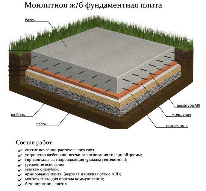 Фундамент монолитная плита своими руками