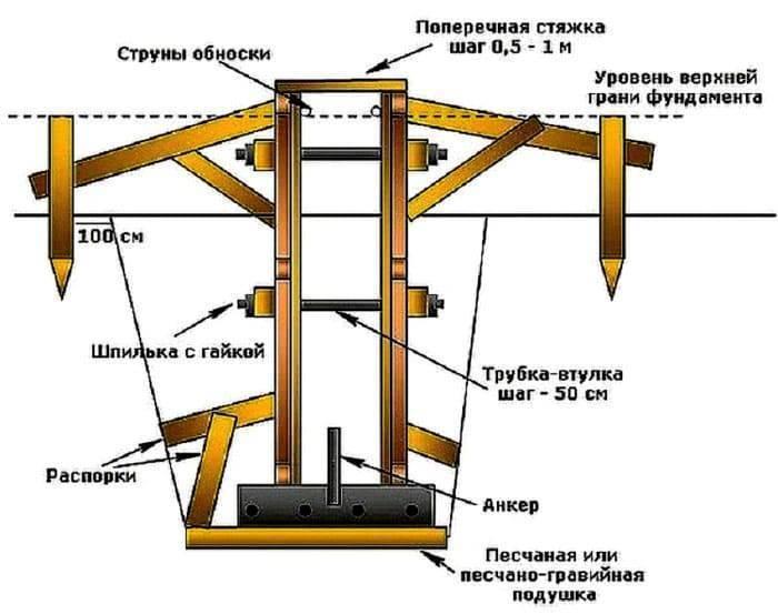Фундамент без опалубки