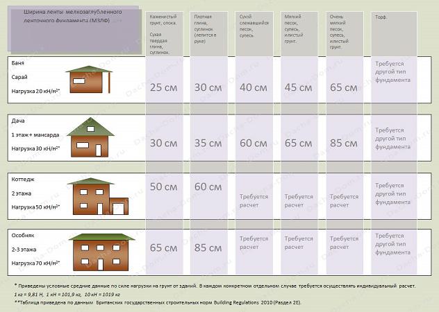 Виды фундамента для частного дома - выбор оптимального варианта