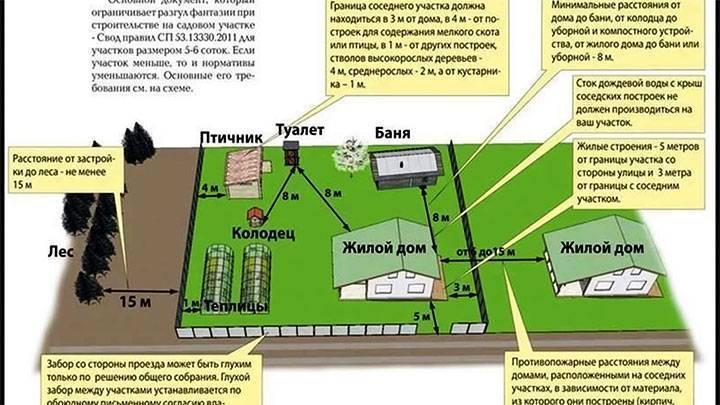 Расстояние от сарая до дома соседа по нормам: на каком можно строить, снип и закон