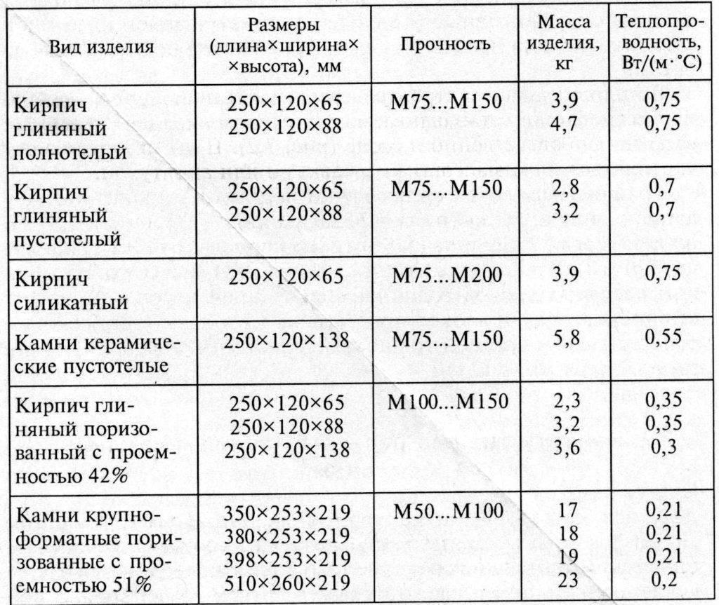 Размер керамического кирпича и его характеристики