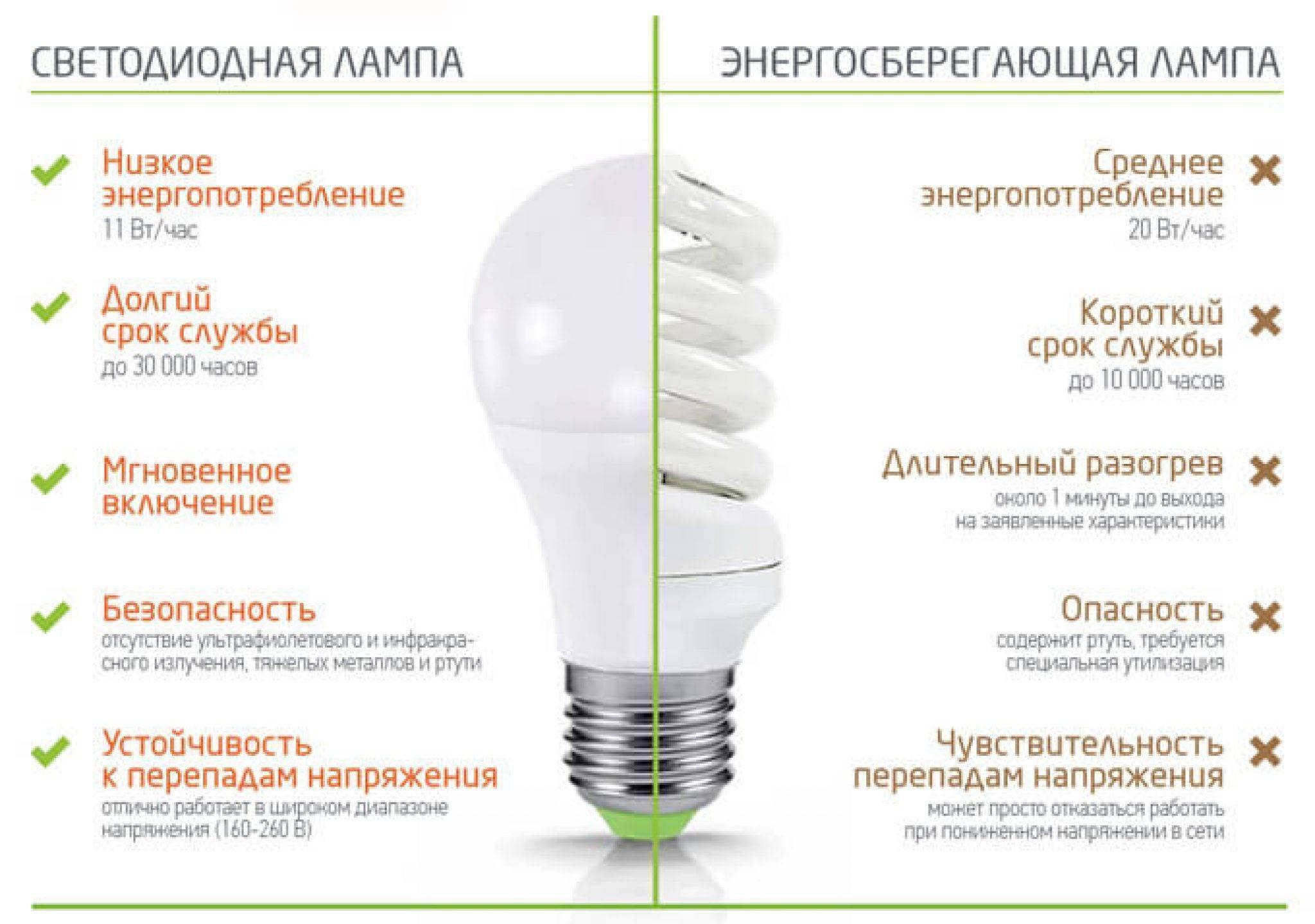 Сравнение ламп накаливания и светодиодных — таблицы