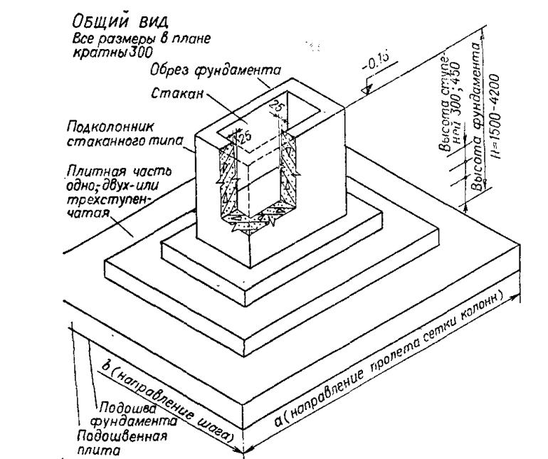 Плюсы и минусы столбчатого фундамента