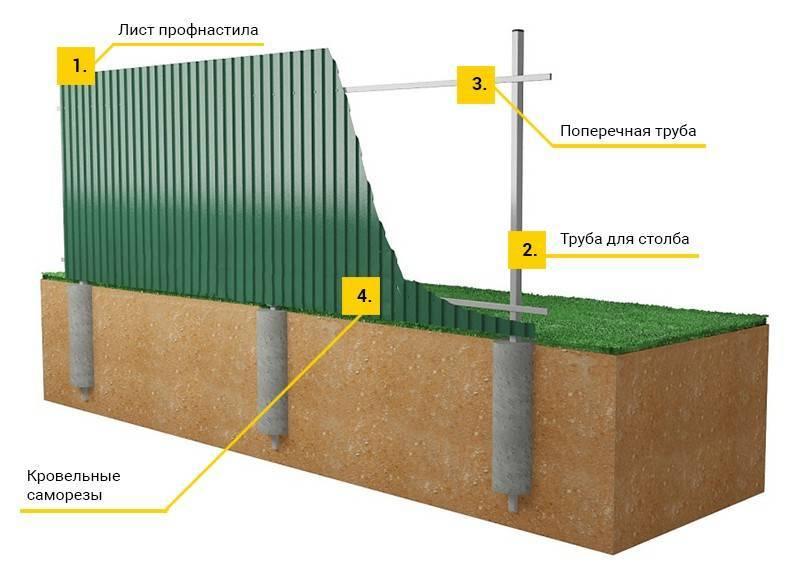 Забор из профнастила своими руками (121 фото): установка универсального ограждения из профлиста и металлопрофиля