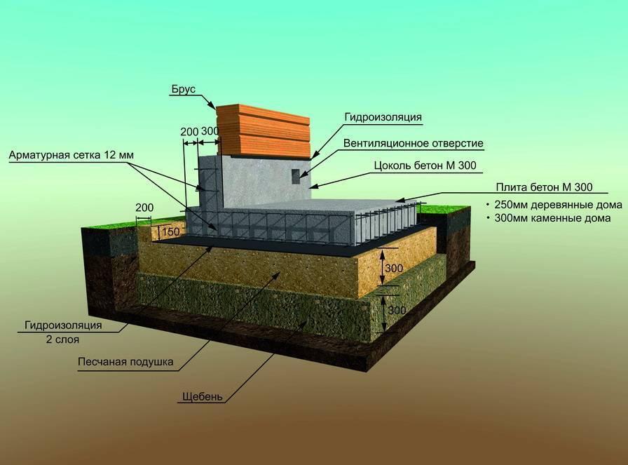 Фундамент плита своими руками - монолитный плитный фундамент пошаговая технология строительства