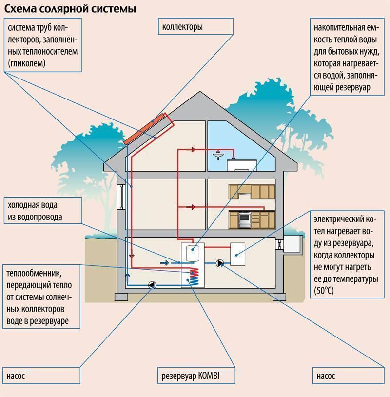 Способы утепления частного дома снаружи