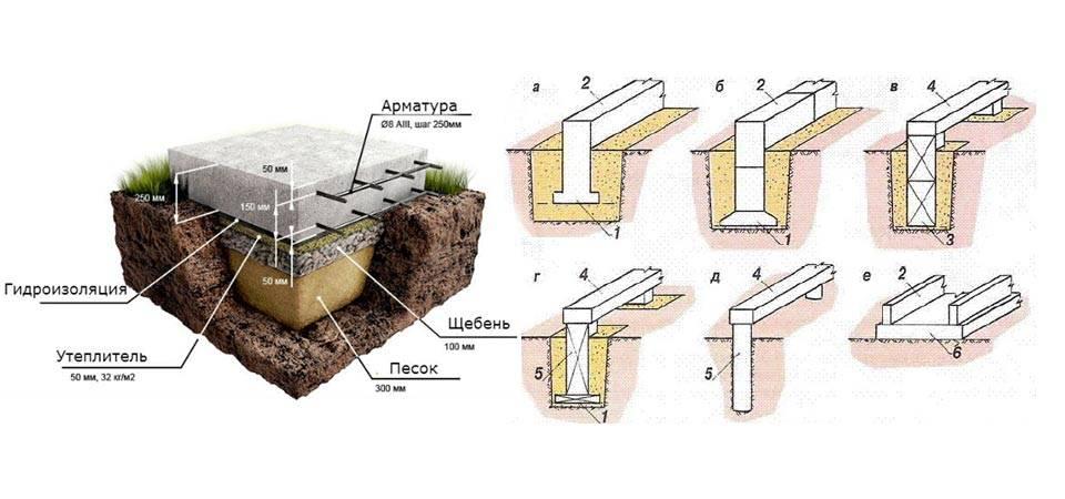 Виды фундаментов: технические характеристики и особенности