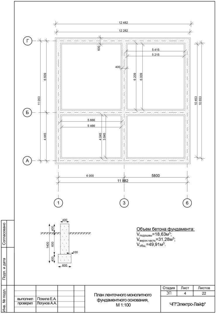 Расчет ленточного фундамента: пример для дома из кирпича
