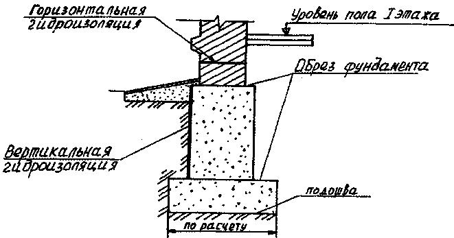 На какую глубину копать фундамент под дом