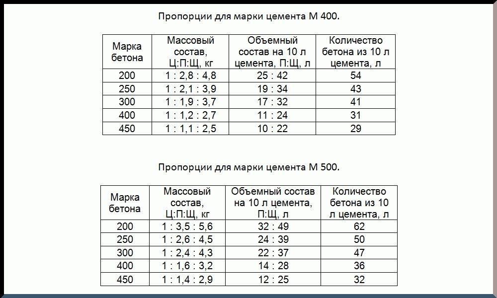 Как сделать бетон м200 своими руками - пропорции, состав, добавки