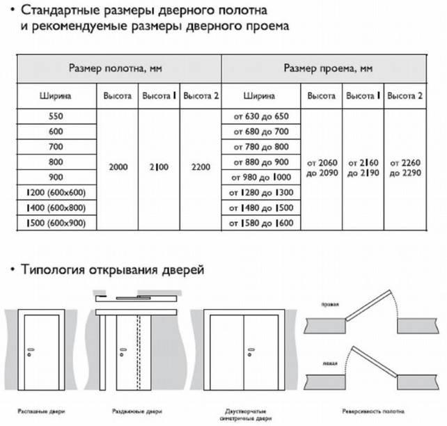 Стандартные размеры межкомнатных дверей - наглядная таблица