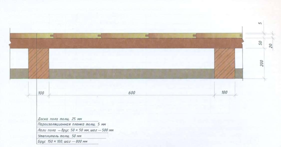 Перекрытия между этажами в частном доме: устройство, толщина, виды, расстояние между балками