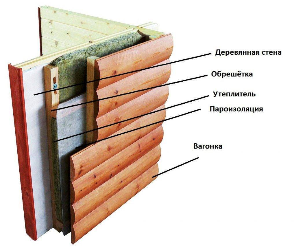 Как правильно обложить дом из газобетона облицовочным кирпичом