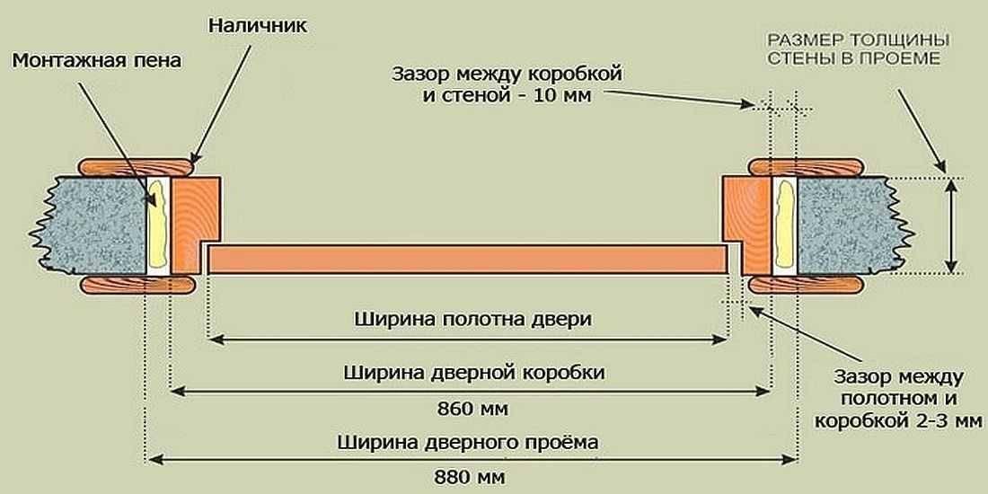 Стандарты высоты дверного проема межкомнатной двери