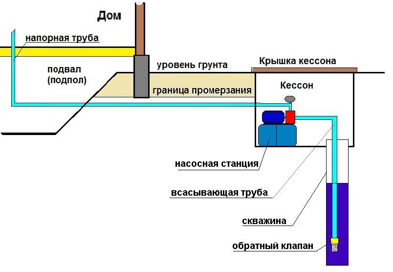 Зимний водопровод на даче / устройство