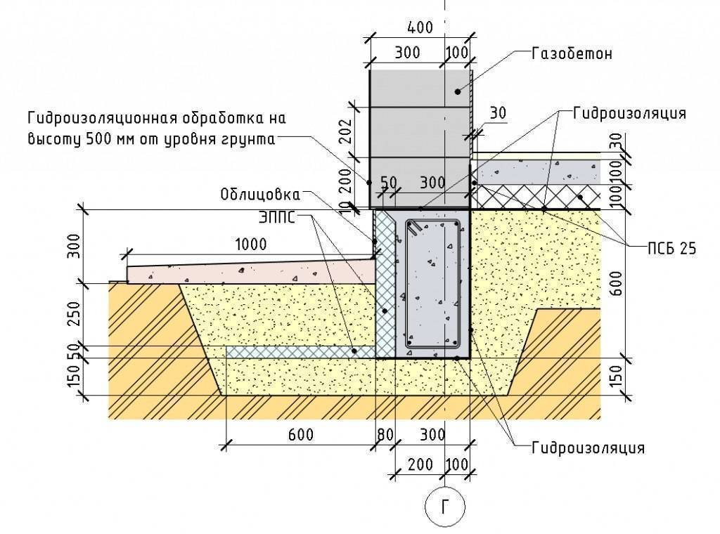 Устройство фундамента на пучинистых грунтах: выбор типа основания