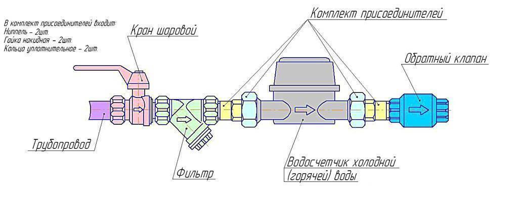 Выбор и установка водяного счетчика в частном доме