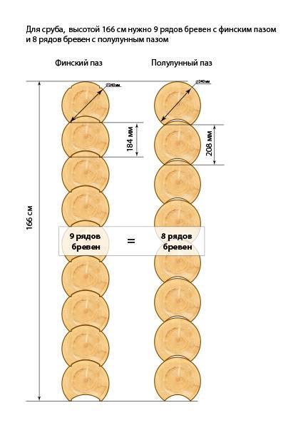 Что лучше-оцилиндрованное или рубленное бревно?