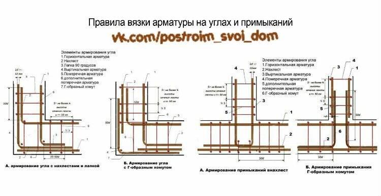 Основные правила и схема армирования ленточного фундамента своими руками