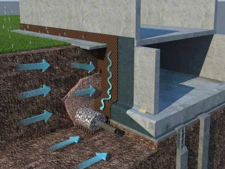 Как залить ленточный фундамент если стоит грунтовая вода. фундамент при высоком уровне грунтовых вод | идеи дизайна интерьера