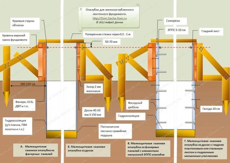 Ленточный фундамент своими руками: пошаговая инструкция ленточный фундамент своими руками: пошаговая инструкция