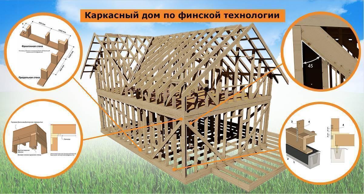 Секреты строительства каркасного дома по финской технологии. | karkasnydom