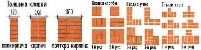 Кладка кирпича своими руками: инструкции как класть грамотно и быстро разные типы кирпича (110 фото)