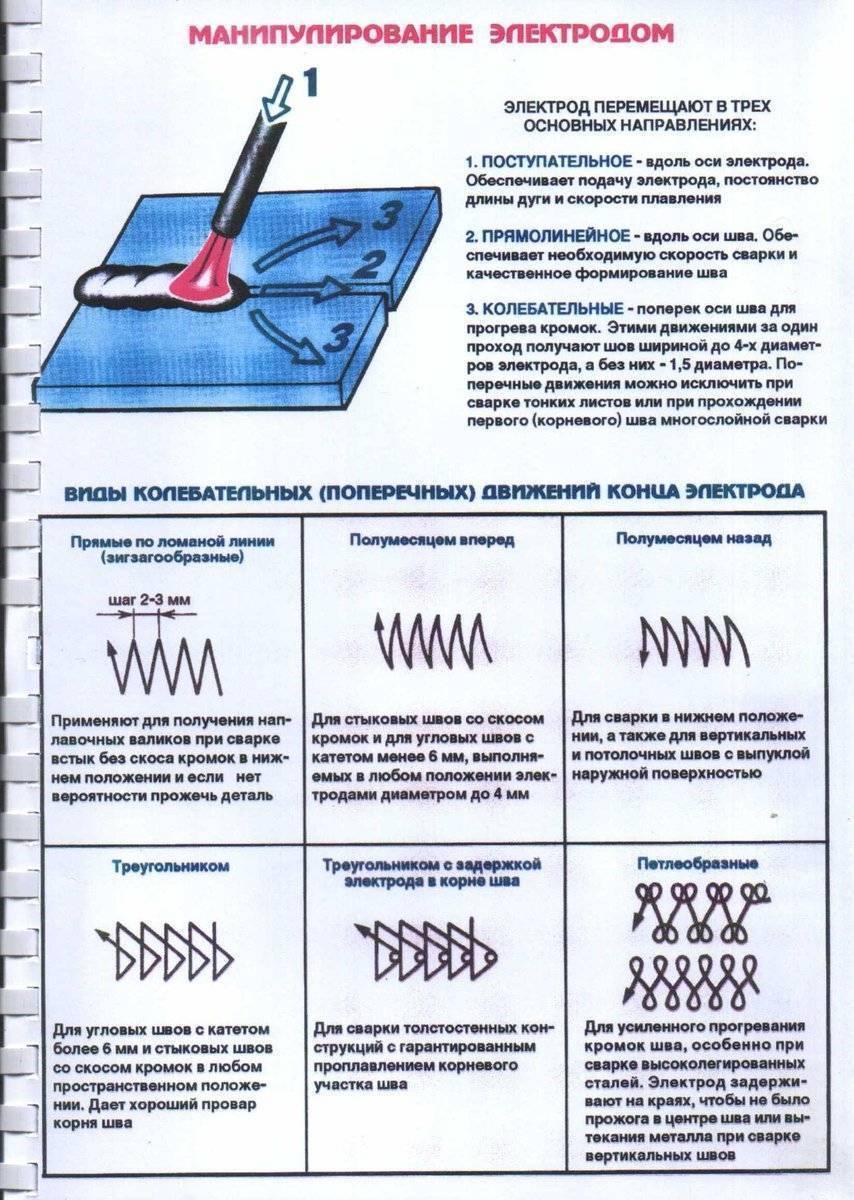 Основы инверторной сварки: выбор электрода, советы для начинающих