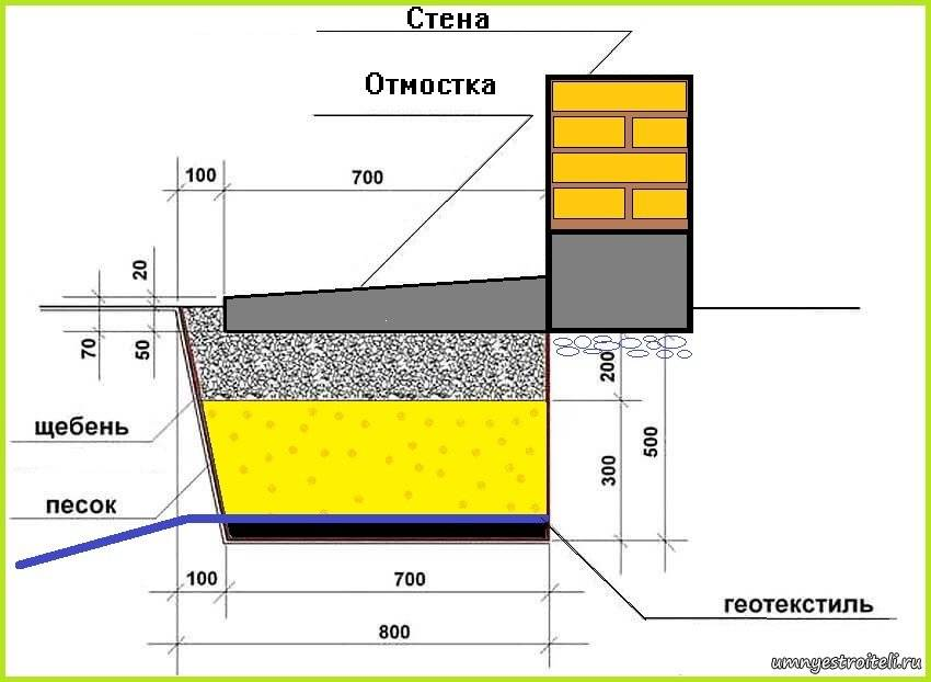 Уклон отмостки по снип – правильная конструкция отмостки дома