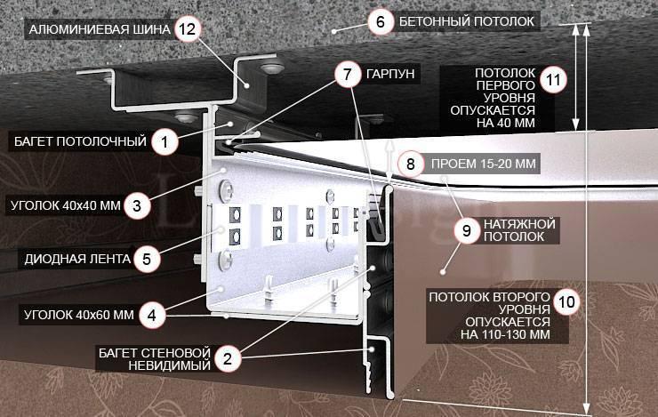 7 способов подсветки двухуровневых и многоуровневых натяжных потолков