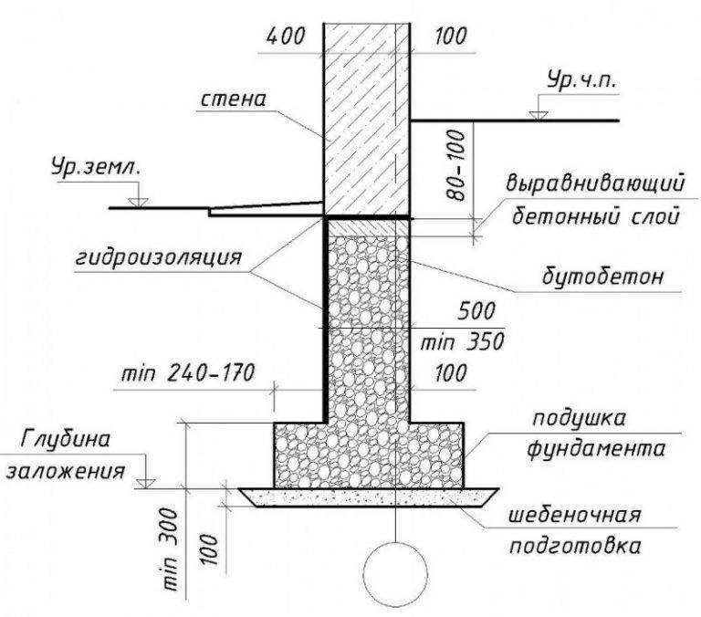 Ленточный или плитный фундамент - какой лучше выбрать, что обойдется дешевле, а также чем отличается монолитная плита от ленты?