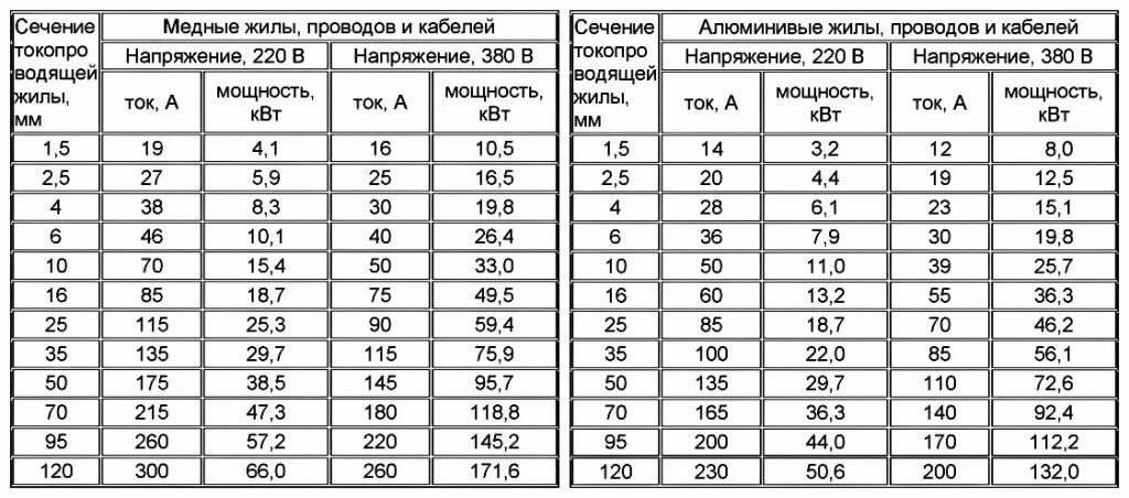 Выбор сечения проводов и кабеля, таблица выбора сечения   всё для вашего дома