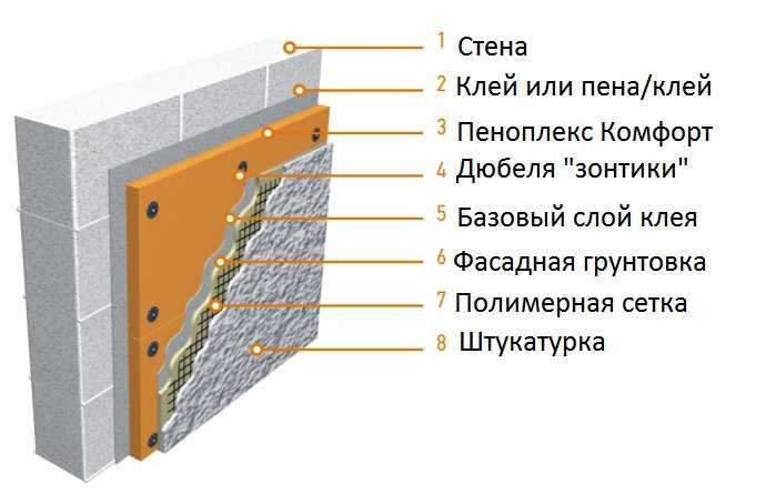 Пеноплекс основа: технические характеристики и плотность материала