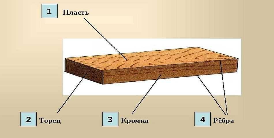 Обрезная доска – где можно использовать, как правильно выбрать и определить сорт?
