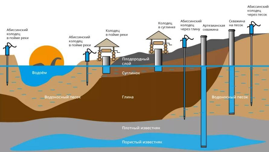 Как найти воду на участке? семь способов определения местонахождение воды