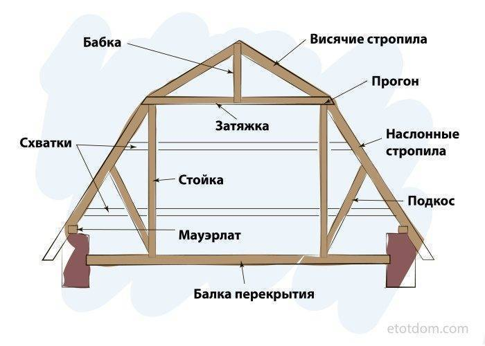 Мансардная крыша своими руками: как построить и утеплить