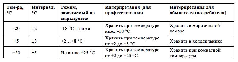 Сколько градусов должно быть в холодильнике и морозильной камере