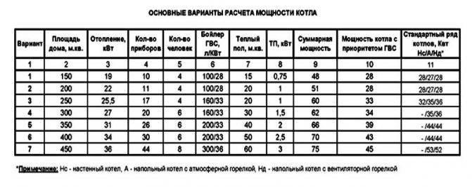 Расчет мощности котла отопления: как выбрать и рассчитать оборудование по площади, калькулятор