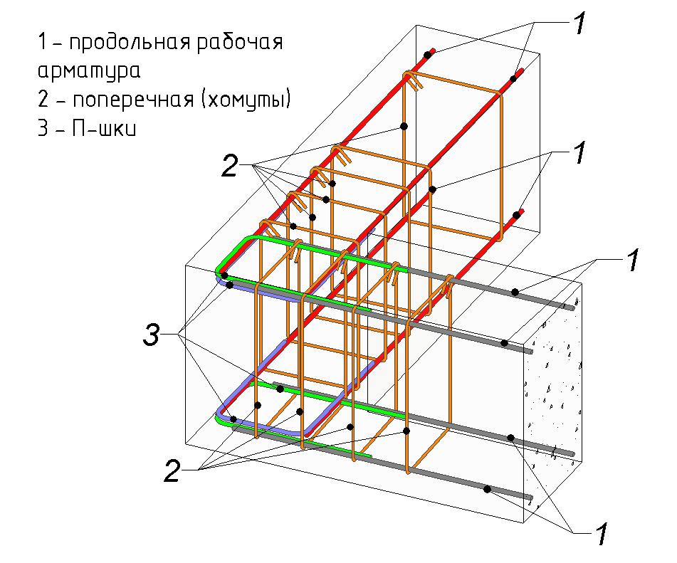 Армирование ленточного фундамента - заффхоз | строительный портал