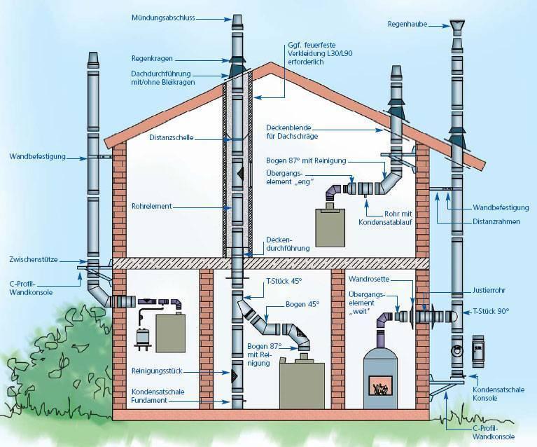 Правильное устройство дымохода для газового котла своими руками