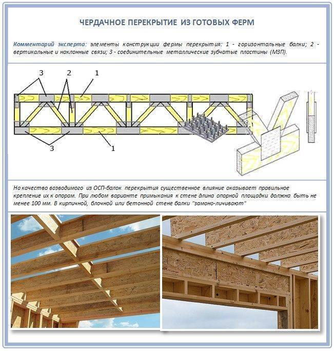 Устройство перекрытия по деревянным брусьям: правила расчета и монтажа