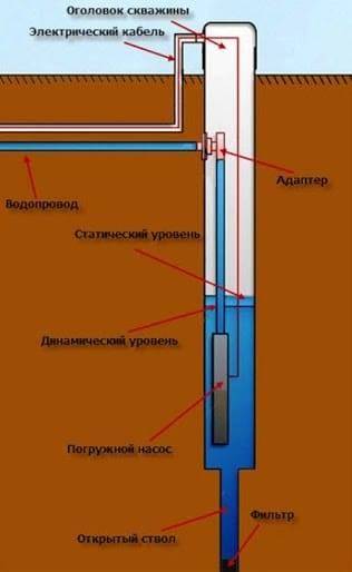 Утепление водопровода на даче своими руками